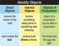 Grammar Lesson To Identify Objects