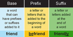 defining base words