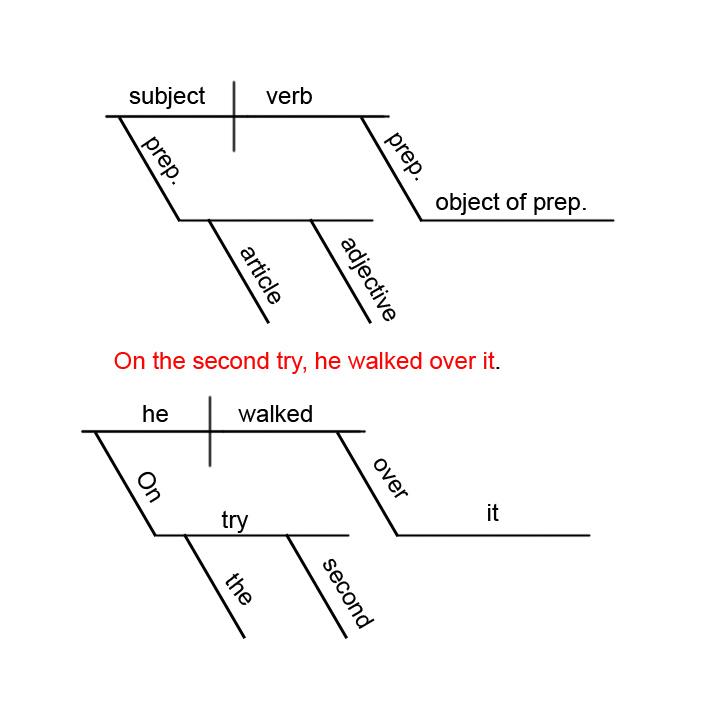 diagramming sentences rh grammar yourdictionary com how to diagram appositives how to diagram sentences worksheets
