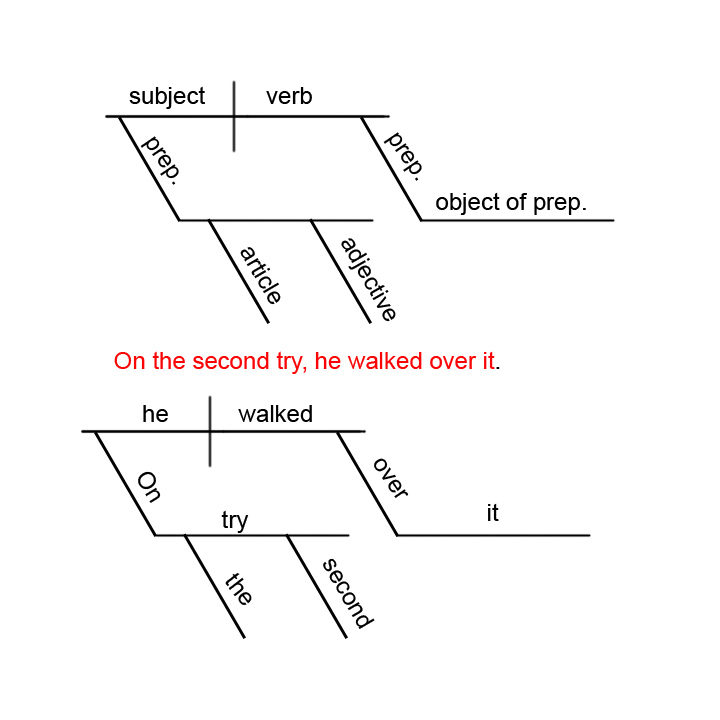 Free diagramming sentences worksheet ccuart Images