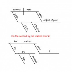 tips for diagramming sentences    walton    s educational newsletteradd a comment