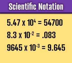 Examples of numbers written in Scientific Notation.