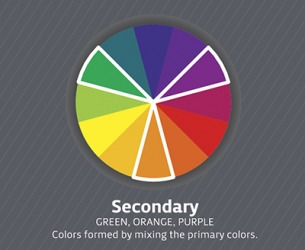 Secondary colors are created by mixing two of the primary colors.