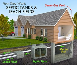Homeowners who are not connected to the city sewer system usually have a septic tank on their property to handle waste.