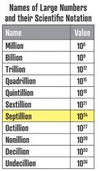 Septillion