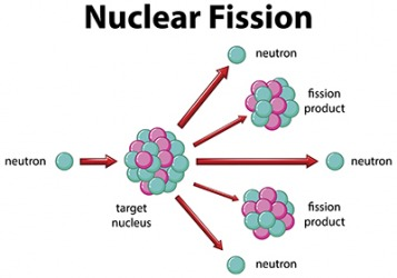 Diagram of shielding effect in nuclear fission.