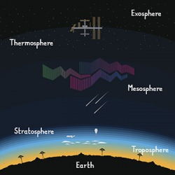 This diagram shows the layers of the sky and atmosphere.