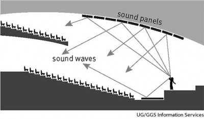 acoustics Sound waves from a stage are deflected by sound panels and distributed throughout an auditorium.