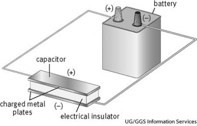 capacitor A capacitor is charged when electrons from a power source, such as a battery, flow to one of the two plates. Because the electrons cannot pass through the insulating layer, they build up on the first plate, giving it a negative charge. Electrons