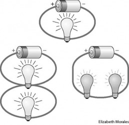 circuit Bulbs in a simple circuit (top) and parallel circuit (bottom left) emit bright light since each is directly connected in its own circuit to a power source. Bulbs in a series circuit (bottom right) emit dim light since each consumes a portion of th
