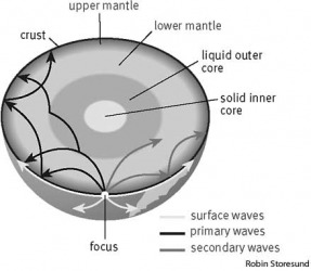 earthquake Primary and secondary waves radiate from an earthquake's focus and move through the Earth's interior. As they encounter a boundary, like that between the lower mantle and the liquid outer core, they are reflected and refracted. Secondary waves