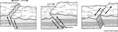 fault left to right: normal, reverse, and strike-slip faults