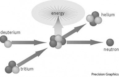 fusion nuclei of deuterium and tritium (two types of hydrogen atoms) joining by fusion to form a single helium atom and a free neutron