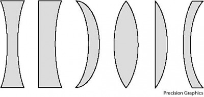 lens left to right:  biconcave, plano-concave, concavo-convex, biconvex, plano-convex, and convexo-concave lenses