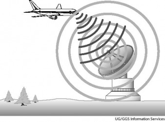 radar A radio antenna sends out a stream of radio waves (light gray). When they reach the airplane, they bounce off of it and send reflected waves (dark gray) back to a receiver in the antenna. The reflected waves are then processed electronically and ana