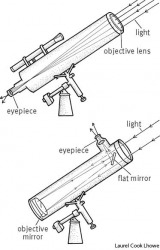 telescope top: refracting telescope;