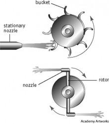 Turbine dictionary definition   turbine defined
