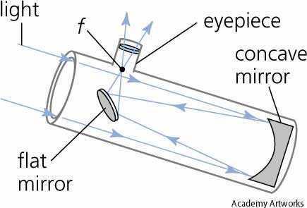 The Reflecting Telescope Telescope Reviews