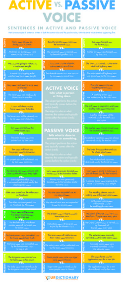 active voice adds impact to your writing
